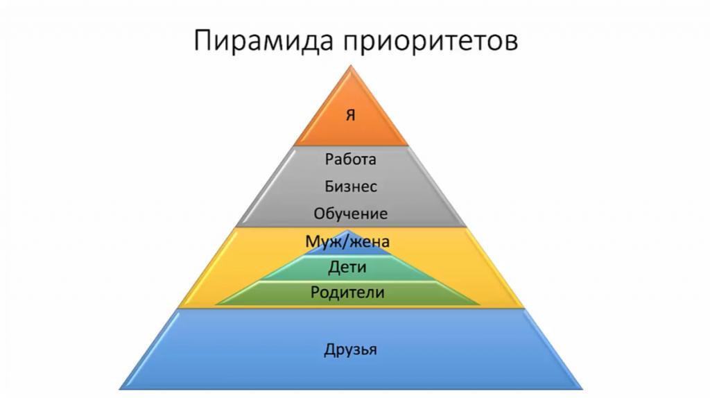 Пирамида приоритетов